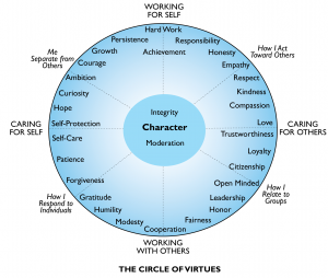 circle of virtues