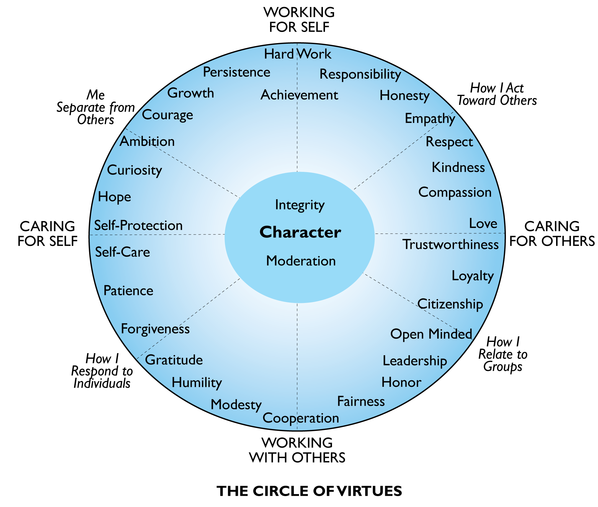 The Circle Of Virtues How To Cultivate Character Your Child Diagram Wikipedia Free Encyclopedia